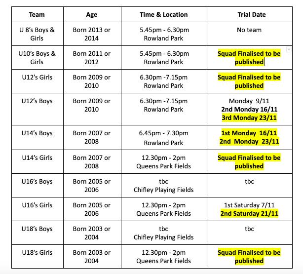 Junior State Cup Trials – Week 3